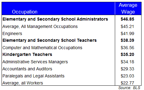 teacher-salary